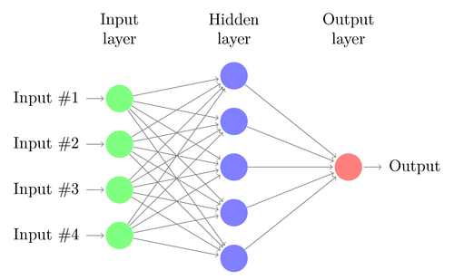 The basic structure of a neural network.