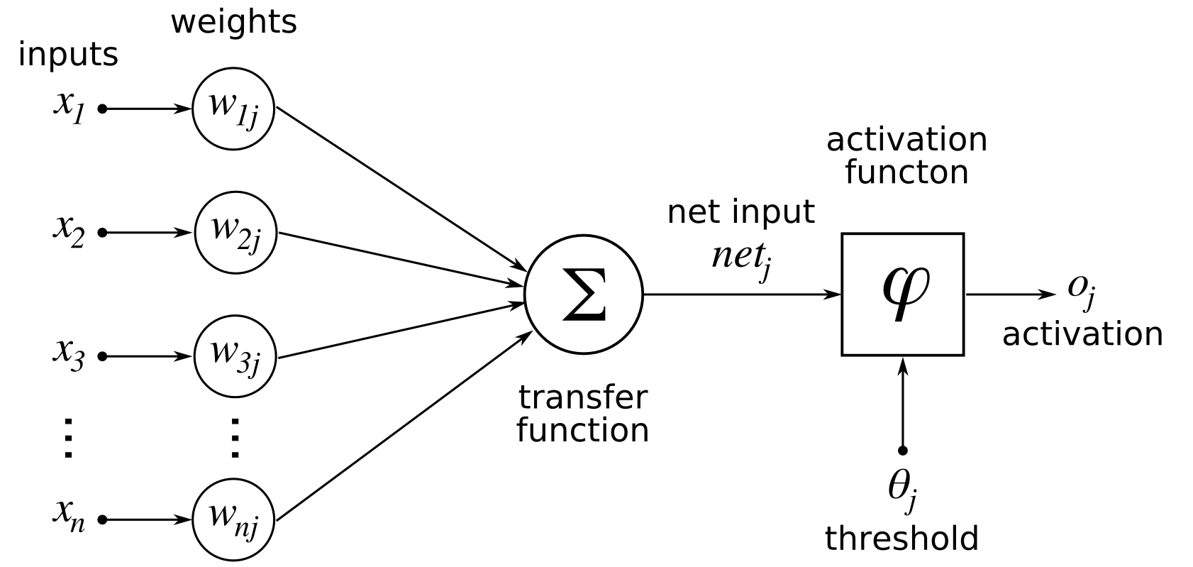 A diagram of a standard neuron. I will be using a slightly different notation consistent with <a href='http://neuralnetworksanddeeplearning.com/chap2.html'>this tutorial</a>.