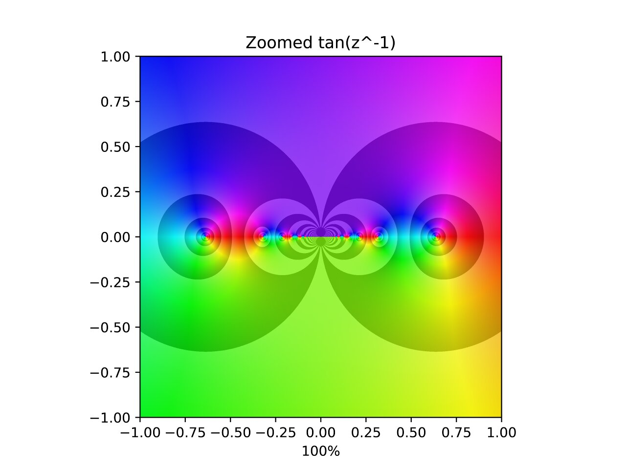 Tangent of the inverse of z.